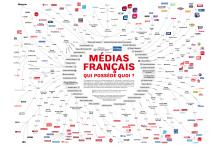 Carte des médias français : qui possède quoi ?